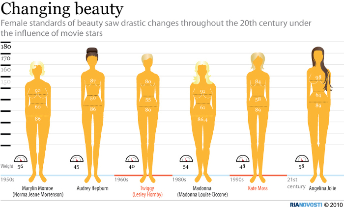 Western cultural standards of beauty and attractiveness promote unhealthy and unattainable body ideals …